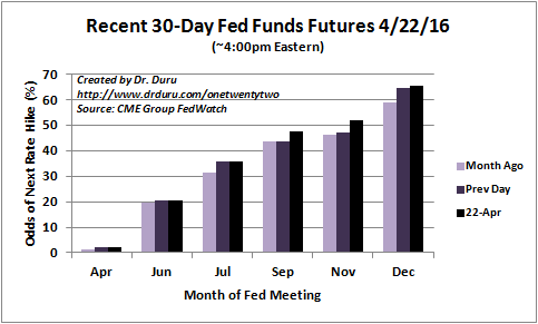 The Fed Fund Futures market is currently bouncing between November and December as the months featuring the next Fed rate hike.