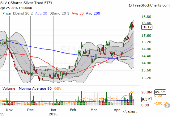 The iShares Silver Trust (SLV) has gained 23% year-to-date but is still only at an 11-month high.