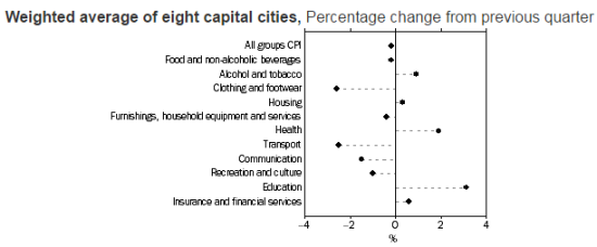 Clothing and footwear and transport  dragged on inflation while education costs soared.