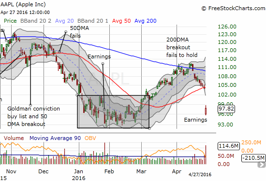 Apple (AAPL) suffered a disastrous 50DMA breakdown. Can the $50B extension of the buyback program revive the stock enough to regain investor interest?