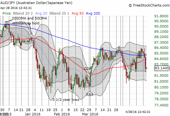 Another fake 200DMA breakout for AUD/JPY