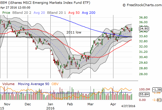 The iShares MSCI Emerging Markets (EEM) is bouncing again in the middle of a choppy uptrend from January lows.
