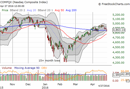 The NASDAQ is wilting but the 200DMA and then the rising 50DMA look ready to provide support.