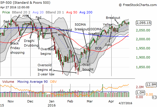 The S&P 500 has stalled just under the high from November, 2015 that presaged the last sell-off. However, the index appears to be creating a subtle launching pad for the next run.