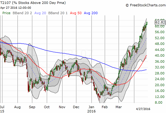 More and more stocks continue to achieve the critical milestone of breaking out above their 200DMA trend lines