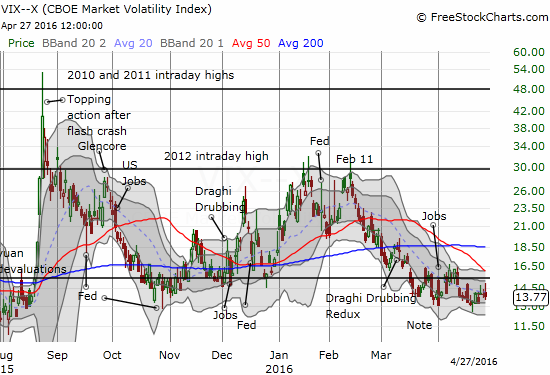 The volatility index, the VIX, is wandering aimlessly...