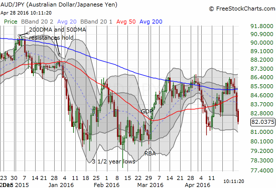 AUD/JPY is getting dangerously close to confirming a major technical breakdown from its 50DMA and 200DMA resistance.