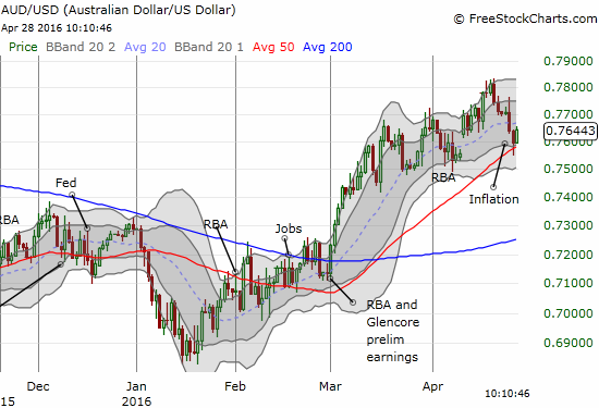Can the rising 50DMA on AUD/USD sustain support for a suddenly weakened Australian dollar?