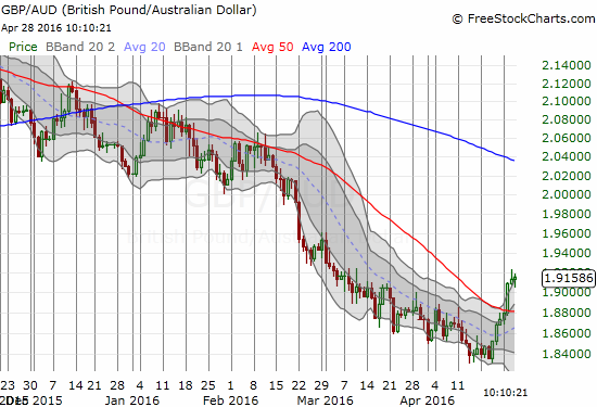 GBP/AUD has been the gift that kept giving (downtrend) - is the gravy train over?