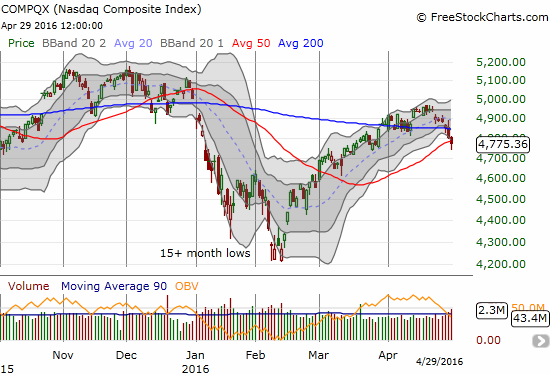 The NASDAQ broke 200DMA support on Thursday (4/28) and followed that up with an even more ominous 50DMA breakdown. Buying off the lows did not manage to avert the breakdown.