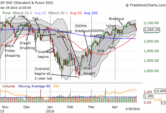 The S&P 500 (SPY) breaks support at its 20DMA, but the index manages to bounce of a lower-Bollinger Band (BB)