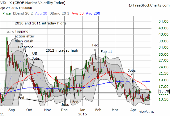 Volatility comes alive as sellers get antsy.