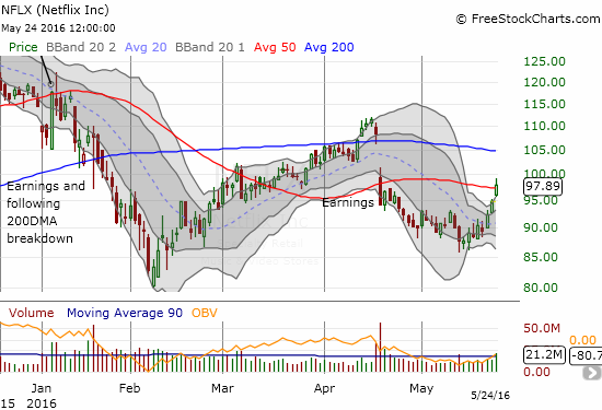 Netflix suddenly accelerates from 0 to 60 and stretches toward a 50DMA test of resistance.