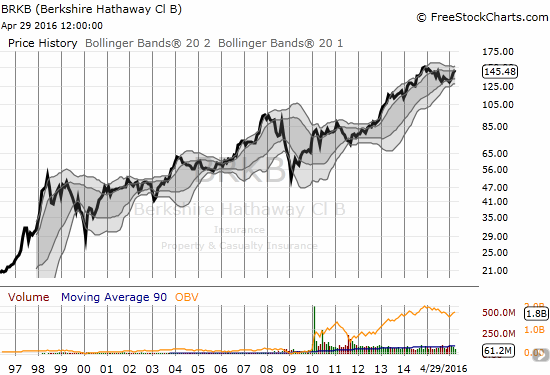 The performance of Berkshire Hathaway (BRKB) surely speaks for itself. Yet, should that success also seal the company from the diversity question?