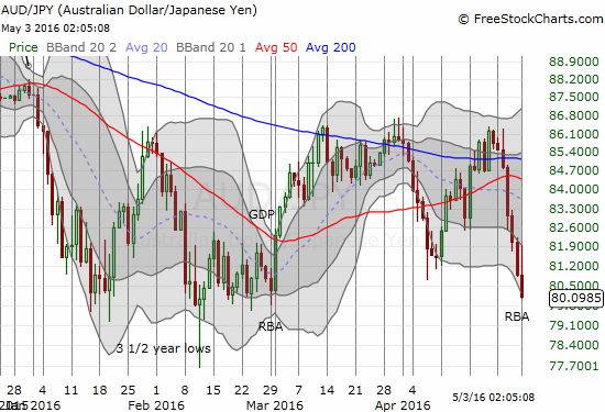 AUD/JPY makes an ominous new low below the April low. I am bracing myself for getting bearish on the stock market soon.