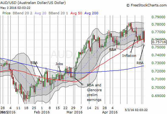 AUD/USD breaks 50DMA support as the run-up in the Australian dollar comes to an end.