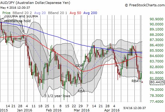 AUD/JPY continues its bearish breakdown