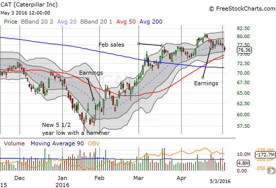 Caterpillar, Inc. (CAT) is looking toppy, but sellers have to break 50DMA support before CAT looks bearish again.