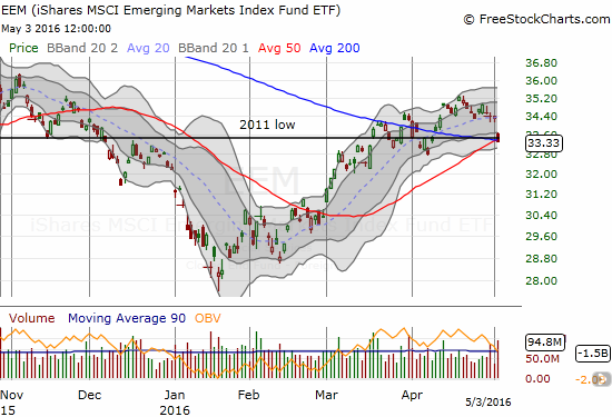 iShares MSCI Emerging Markets (EEM) is on the edge of a breakdown