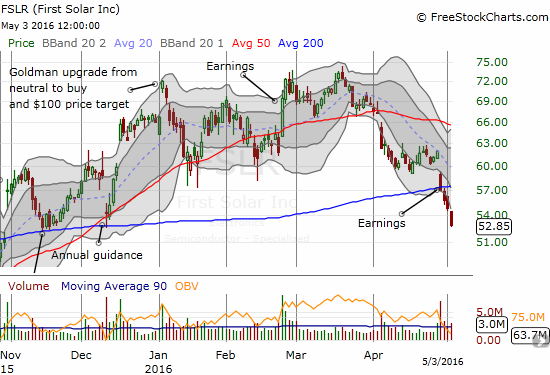 First Solar (FSLR) breaks down from 200DMA support.