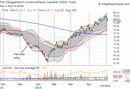 CurrencyShares Canadian Dollar ETF (FXC) has gone nearly straight up for almost 4 months. Time for a rest?