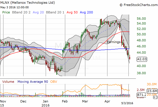 Mellanox Technologies, Ltd. (MLNX) is breaking down and looks ready to fill post-earnings January's gap up
