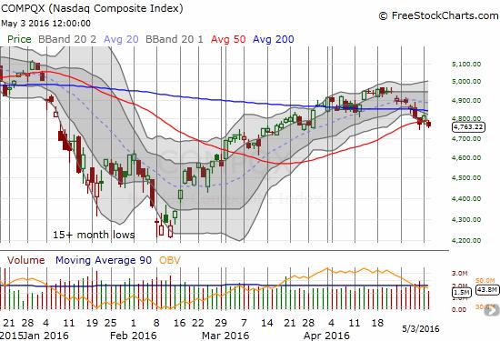 The NASDAQ is breaking down