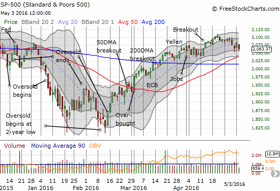 The S&P 500 is down 3 of the last 4 days and is churning above 50DMA support