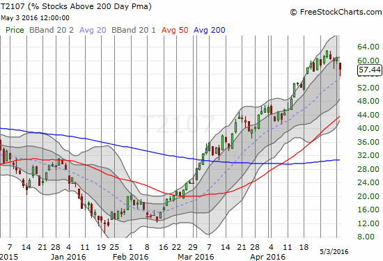 T2107 is still in an uptrend. Can it hang in there to maintain hope for a fresh bullish run for the market?