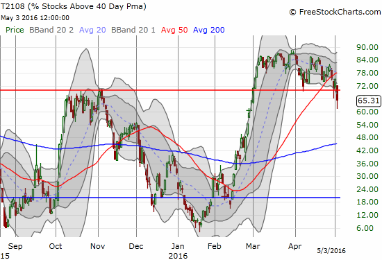 The heaviness of T2108 finally gave way to an end of overbought status for T2108