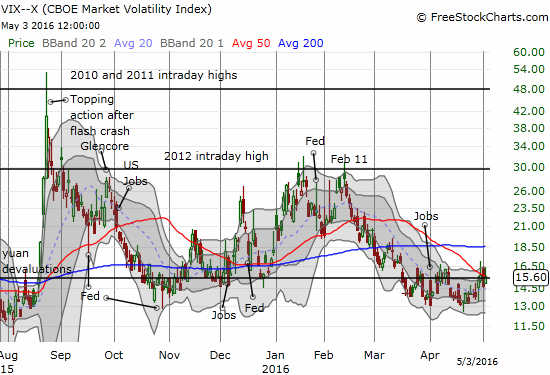 The VIX is still wrapped around the 15.35 pivot. Is it getting ready to launch?