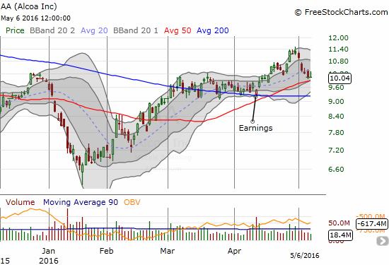 Alcoa (AA) has completely reversed its breakout and now tests 50DMA support. The stock still holds a positive post-earnings gain.