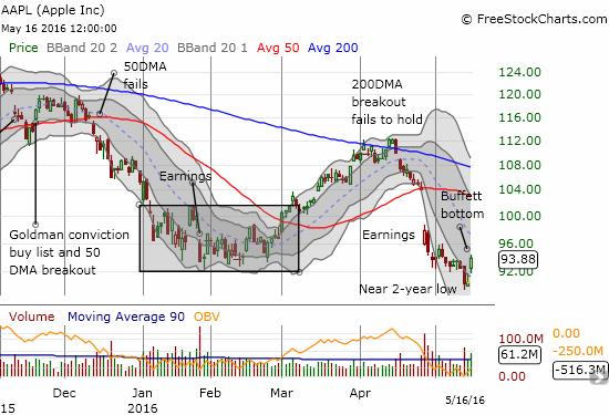The Buffett Bottom for Apple (AAPL)