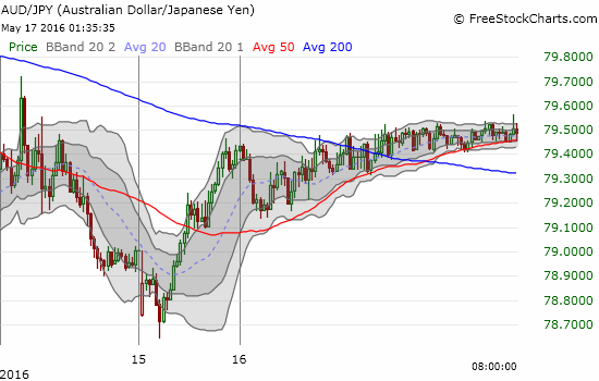 AUD/JPY barely shared in the enthusiasm from U.S. trading.