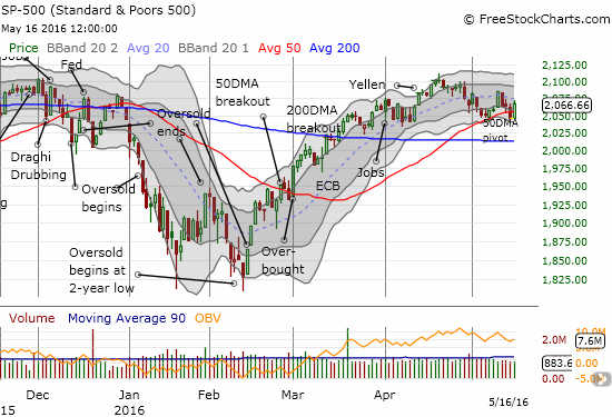 The S&P 500 defies the bearish gravity from Friday's breakdown by leaping over 50DMA resistance.