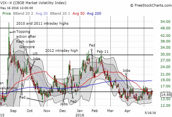 The volatility index (VIX) falls off the 15.35 pivot.