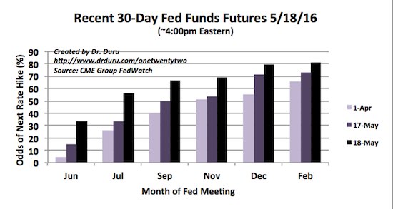 Financial markets are again strong believers in rate hikes for 2016