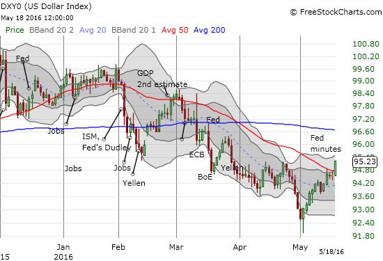 The U.S. dollar index breaks through critical resistance.