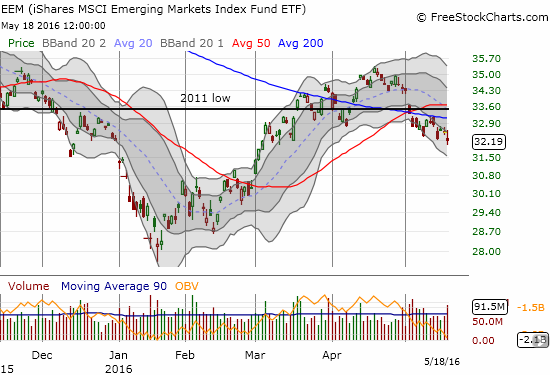 Shares MSCI Emerging Markets (EEM) slid to a new low off its 50/200DMA breakdown.
