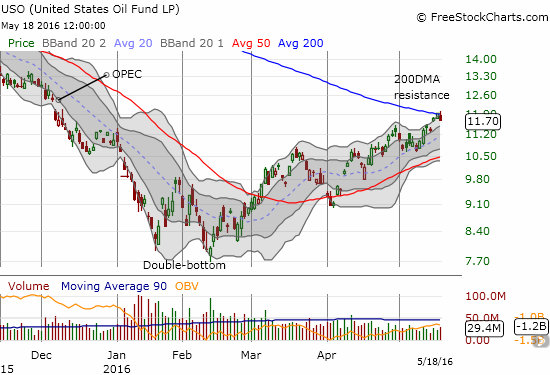 United States Oil (USO) hits the first major test of its uptrend from a double-bottom.