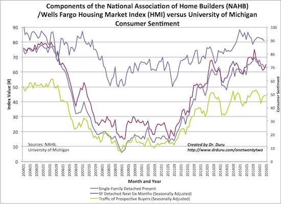 The Spring selling season completely failed to breath new life into home builder sentiment