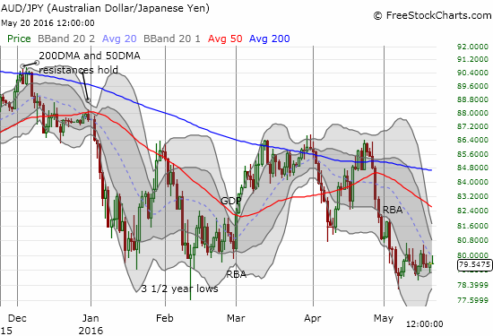 AUD/JPY is precariously churning just above recent lows. A Bollinger Band squeeze is now growing.
