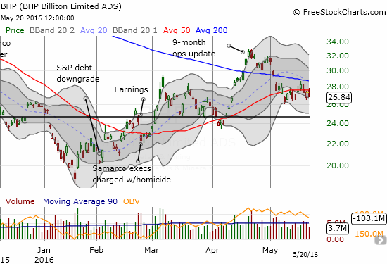 BHP Billiton Limited (BHP) is struggling to hold 50DMA support