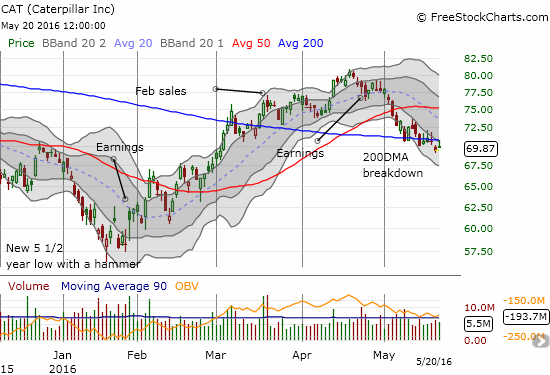 Caterpillar (CAT) faded from 200DMA resistance and may have just confirmed its latest breakdown.