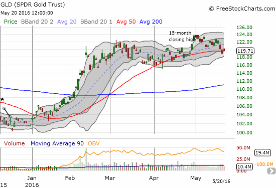 SPDR Gold Shares (GLD) is back to fighting with 50DMA support.