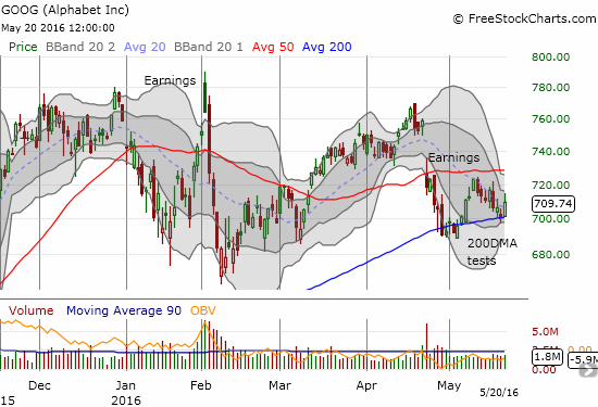 Alphabet (GOOG) retested 200DMA support. Friday's rally provided a picture-perfect bounce but the stock faded from its high of the day.