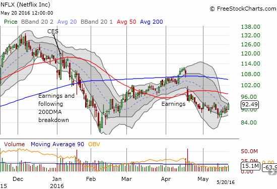Netflix (NFLX) did not breakdown from its Bollinger Band squeeze. It is now at the top of its recent range.