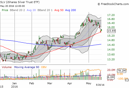 iShares Silver Trust (SLV) is trying to maintain a bounce off 50DMA support