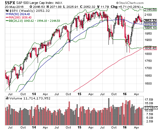 On a weekly basis, the S&P 500 is chopping downward with very wide swings.