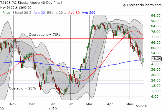T2108 has finally attempted a bottom to a persistent trend of weakness.